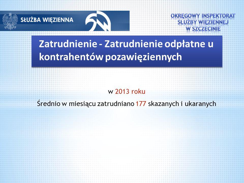 Zatrudnienie - Zatrudnienie odpłatne u kontrahentów pozawięziennych w 2013 roku Średnio w miesiącu zatrudniano 177 skazanych i ukaranych
