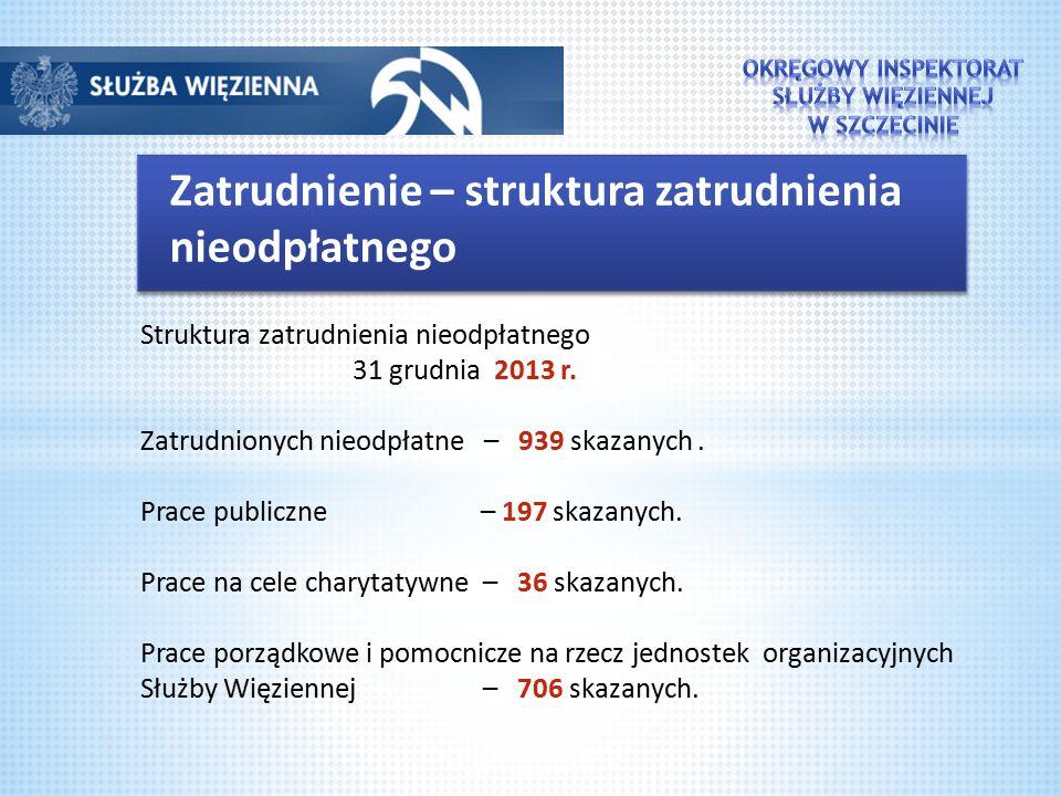 Zatrudnienie – struktura zatrudnienia nieodpłatnego Struktura zatrudnienia nieodpłatnego 31 grudnia 2013 r. Zatrudnionych nieodpłatne – 939 skazanych.