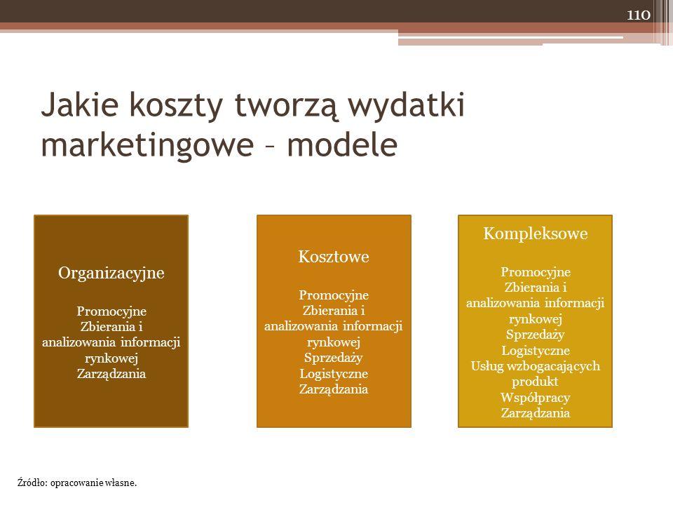 Jakie koszty tworzą wydatki marketingowe – modele Źródło: opracowanie własne. Organizacyjne Promocyjne Zbierania i analizowania informacji rynkowej Za