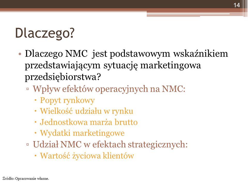 Dlaczego? Dlaczego NMC jest podstawowym wskaźnikiem przedstawiającym sytuację marketingowa przedsiębiorstwa? ▫Wpływ efektów operacyjnych na NMC:  Pop