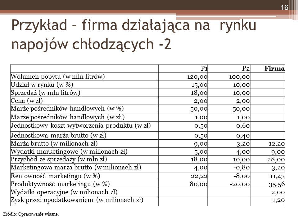Przykład – firma działająca na rynku napojów chłodzących -2 16 Źródło: Opracowanie własne. P1P2Firma Wolumen popytu (w mln litrów)120,00100,00 Udział
