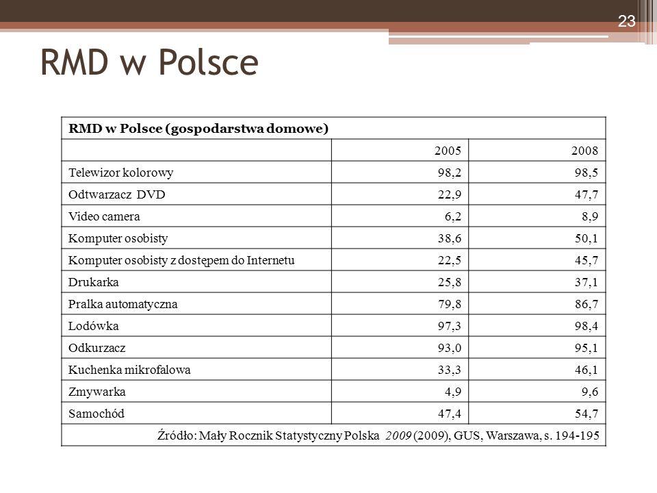 23 RMD w Polsce RMD w Polsce (gospodarstwa domowe) 20052008 Telewizor kolorowy98,298,5 Odtwarzacz DVD22,947,7 Video camera6,28,9 Komputer osobisty38,6
