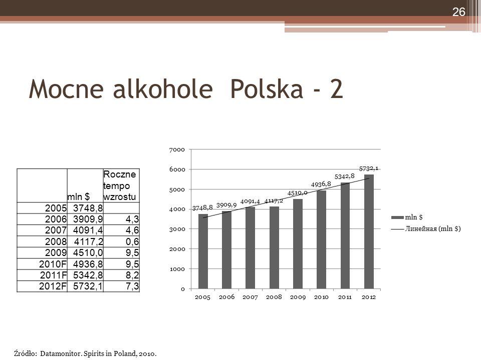 Mocne alkohole Polska - 2 mln $ Roczne tempo wzrostu 20053748,8 20063909,94,3 20074091,44,6 20084117,20,6 20094510,09,5 2010F4936,89,5 2011F5342,88,2