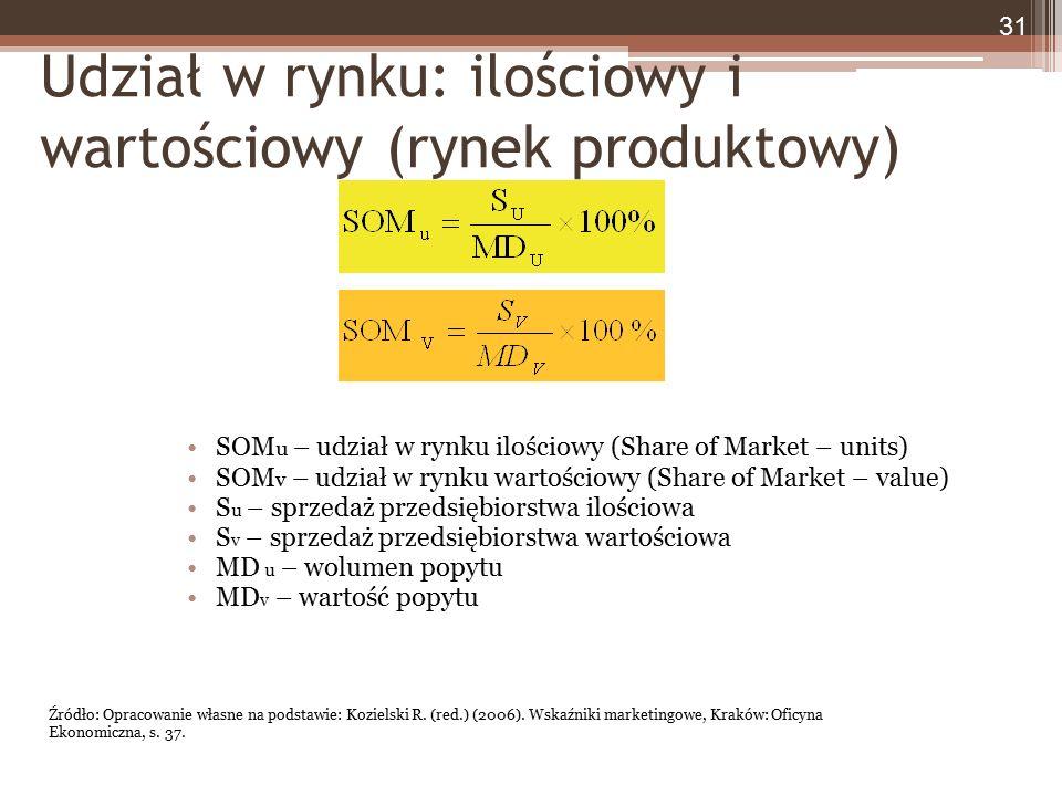 Udział w rynku: ilościowy i wartościowy (rynek produktowy) SOM u – udział w rynku ilościowy (Share of Market – units) SOM v – udział w rynku wartościo