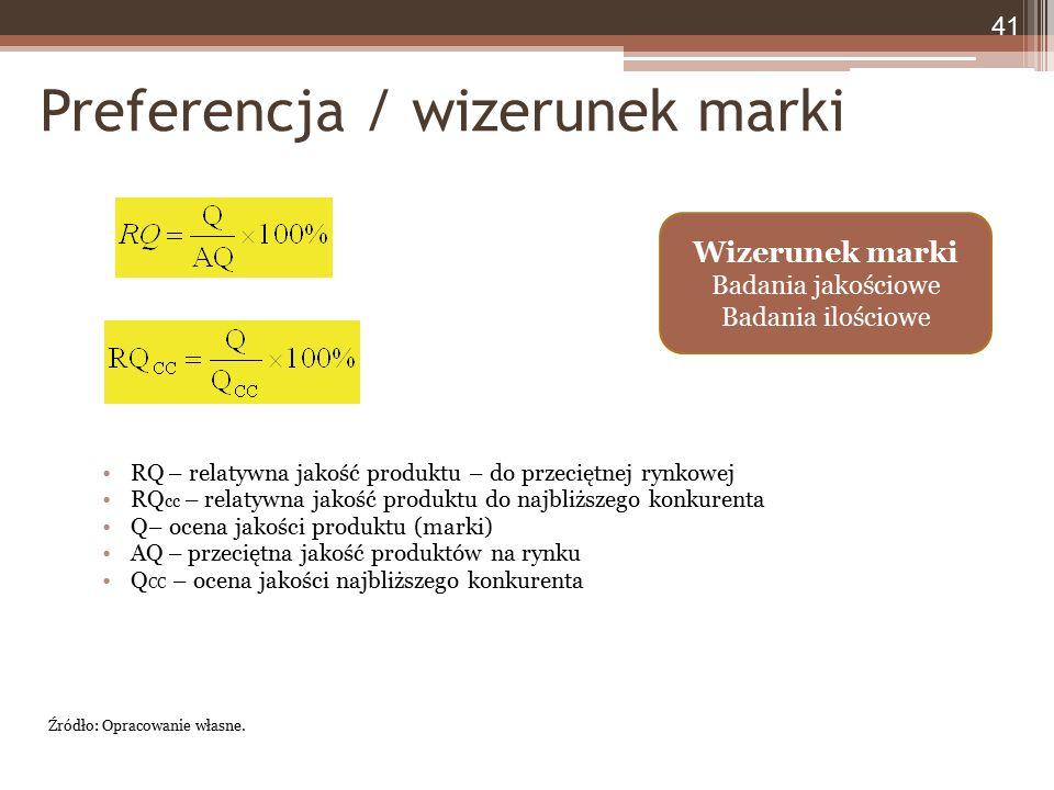 Preferencja / wizerunek marki RQ – relatywna jakość produktu – do przeciętnej rynkowej RQ cc – relatywna jakość produktu do najbliższego konkurenta Q–