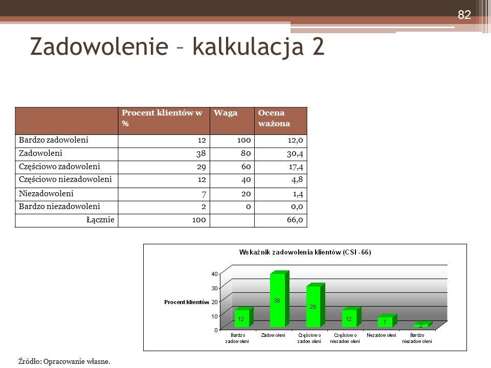 Zadowolenie – kalkulacja 2 Procent klientów w % Waga Ocena ważona Bardzo zadowoleni1210012,0 Zadowoleni388030,4 Częściowo zadowoleni296017,4 Częściowo