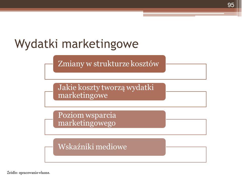 Wydatki marketingowe 95 Źródło: opracowanie własne. Zmiany w strukturze kosztów Jakie koszty tworzą wydatki marketingowe Poziom wsparcia marketingoweg
