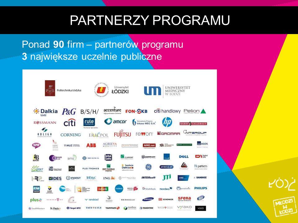 PARTNERZY PROGRAMU Ponad 90 firm – partnerów programu 3 największe uczelnie publiczne
