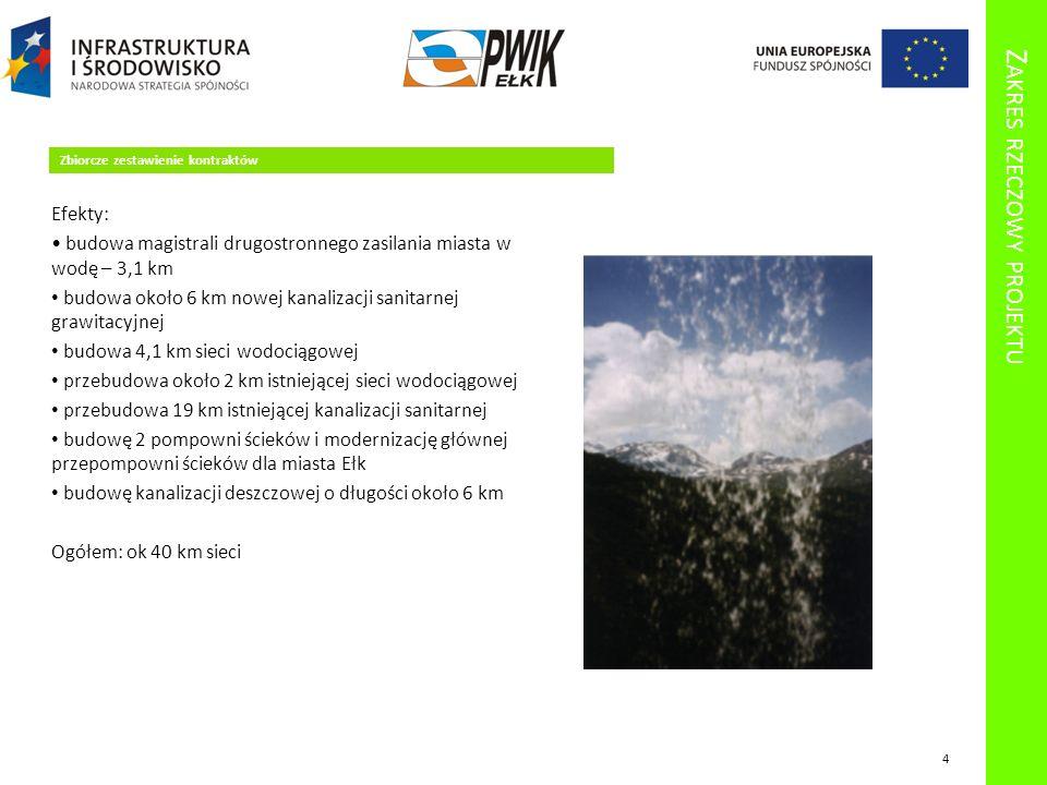 Z AKRES RZECZOWY PROJEKTU Zbiorcze zestawienie kontraktów Efekty: budowa magistrali drugostronnego zasilania miasta w wodę – 3,1 km budowa około 6 km nowej kanalizacji sanitarnej grawitacyjnej budowa 4,1 km sieci wodociągowej przebudowa około 2 km istniejącej sieci wodociągowej przebudowa 19 km istniejącej kanalizacji sanitarnej budowę 2 pompowni ścieków i modernizację głównej przepompowni ścieków dla miasta Ełk budowę kanalizacji deszczowej o długości około 6 km Ogółem: ok 40 km sieci 4
