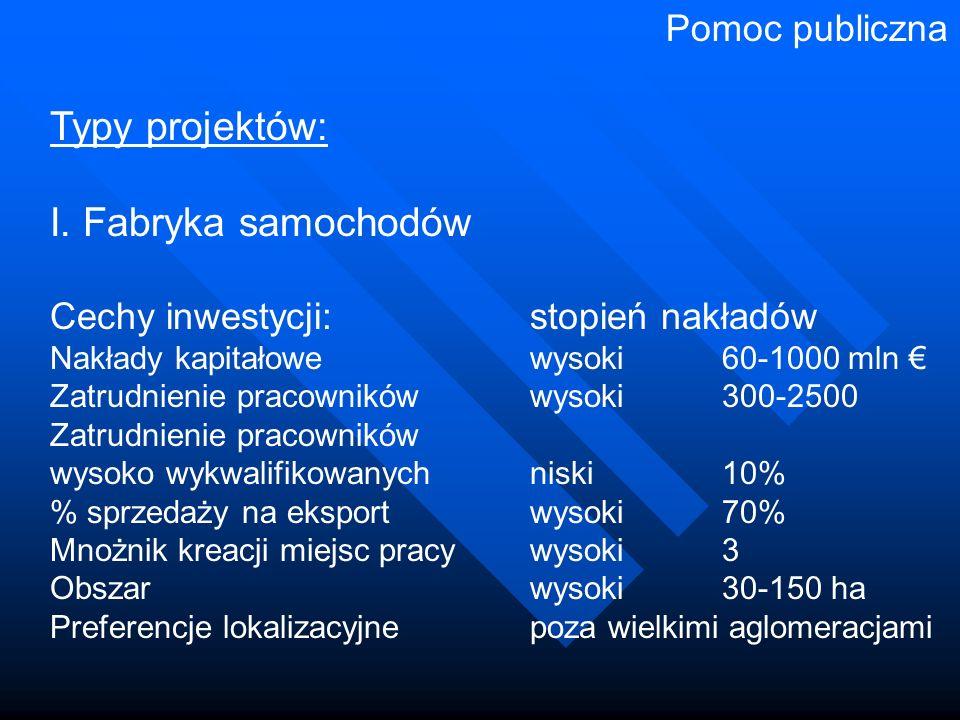 Typy projektów: I. Fabryka samochodów Cechy inwestycji:stopień nakładów Nakłady kapitałowewysoki60-1000 mln € Zatrudnienie pracownikówwysoki300-2500 Z