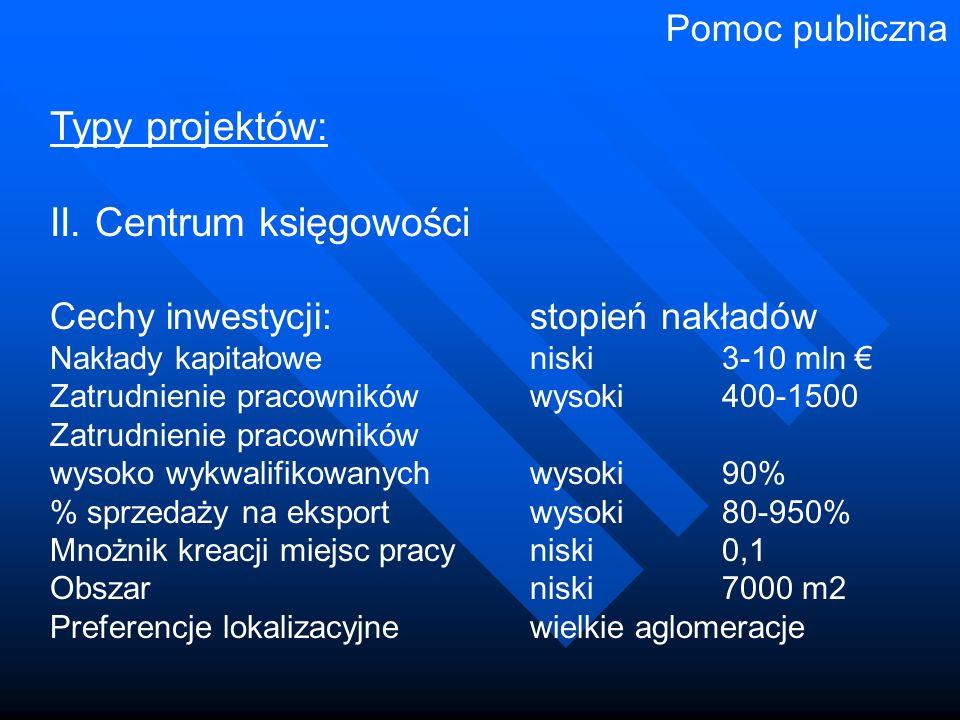 Typy projektów: II. Centrum księgowości Cechy inwestycji:stopień nakładów Nakłady kapitałoweniski3-10 mln € Zatrudnienie pracownikówwysoki400-1500 Zat