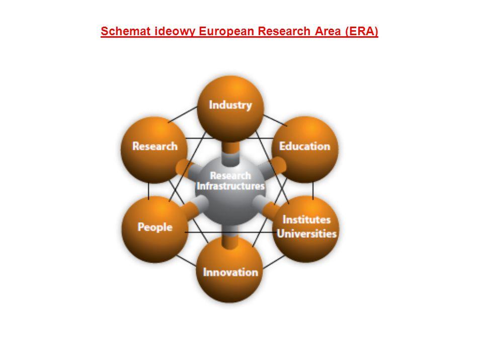 Koordynacja badań Wielkość inwestycji Rozkład publicznego finansowania badań w ERA Poziom USA