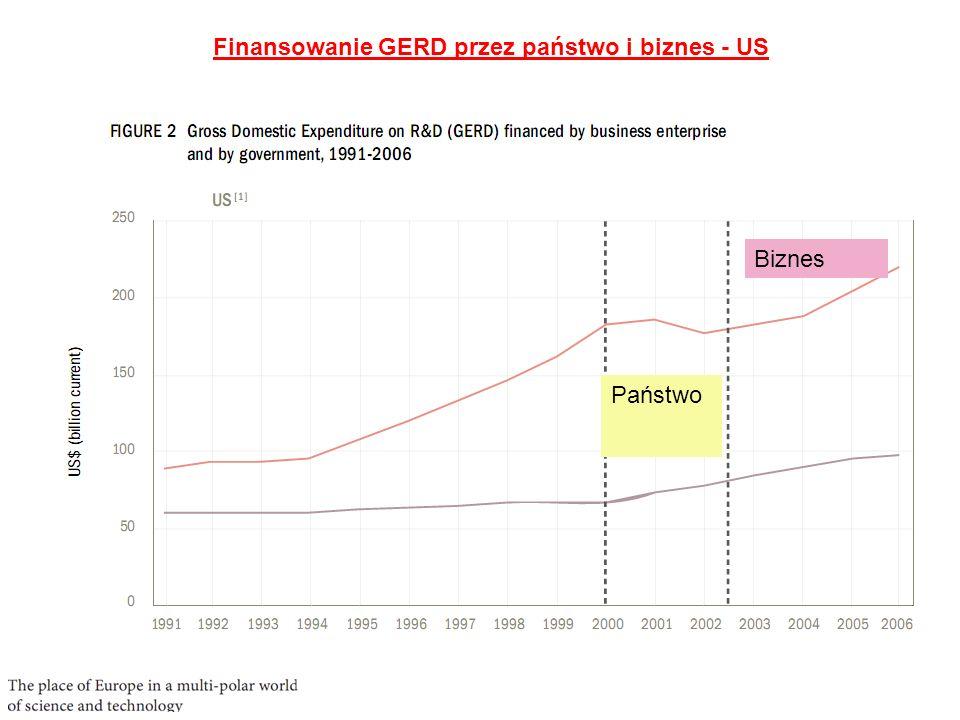 Finansowanie GERD przez państwo i biznes - Japonia Państwo Biznes