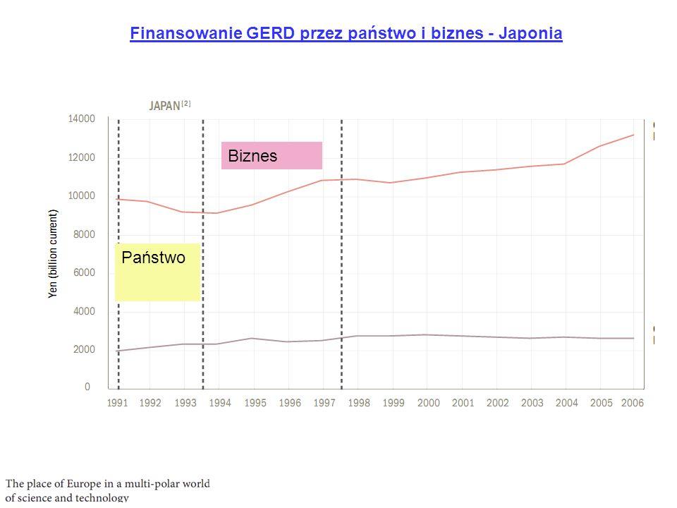 GERD w % GDP PKB