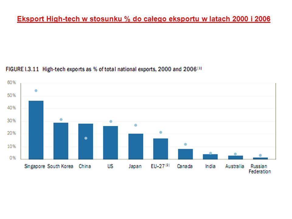 Eksport High-tech w stosunku % do całego eksportu w latach 2000 i 2006