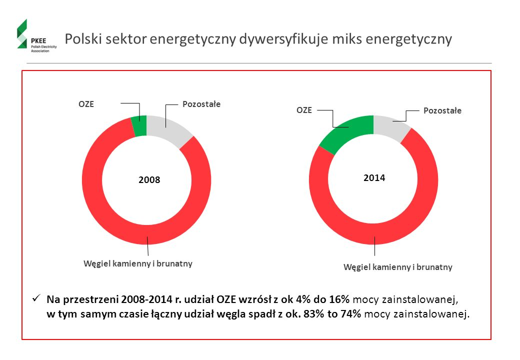 Polski sektor energetyczny dywersyfikuje miks energetyczny Węgiel kamienny i brunatny PozostałeOZE Węgiel kamienny i brunatny Pozostałe OZE Na przestrzeni 2008-2014 r.