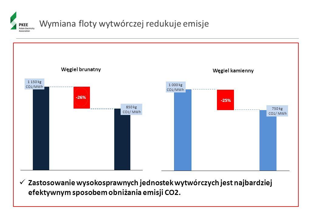 Wymiana floty wytwórczej redukuje emisje Zastosowanie wysokosprawnych jednostek wytwórczych jest najbardziej efektywnym sposobem obniżania emisji CO2.