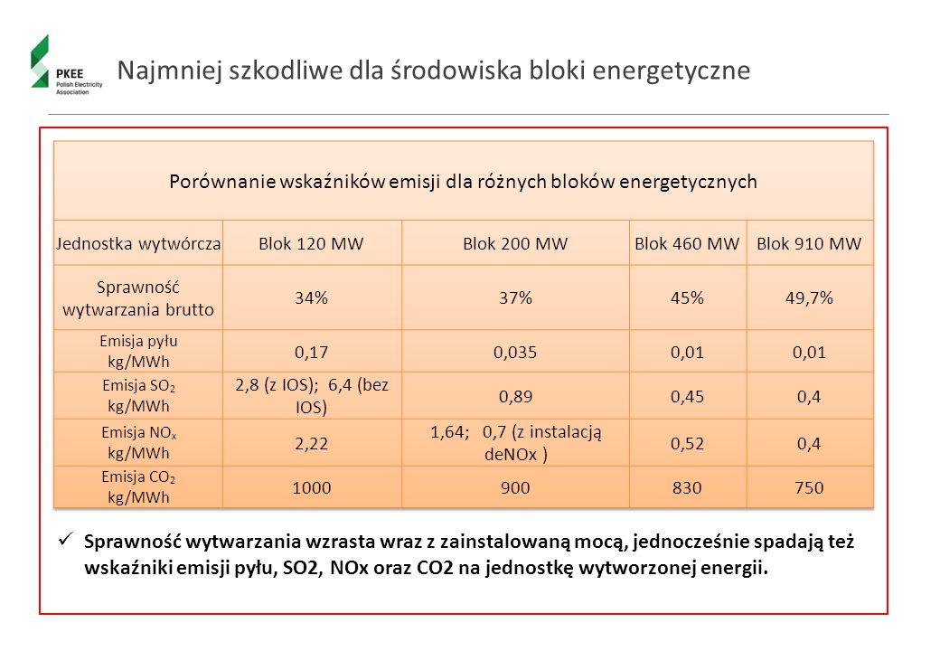 Najmniej szkodliwe dla środowiska bloki energetyczne Sprawność wytwarzania wzrasta wraz z zainstalowaną mocą, jednocześnie spadają też wskaźniki emisji pyłu, SO2, NOx oraz CO2 na jednostkę wytworzonej energii.