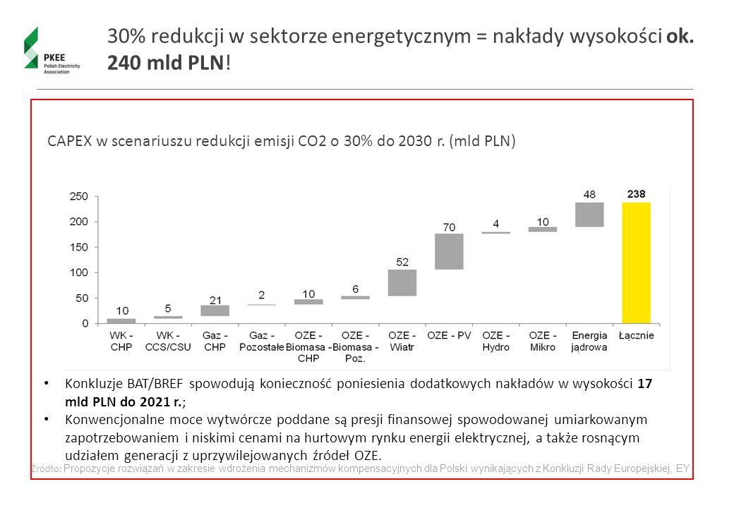 30% redukcji w sektorze energetycznym = nakłady wysokości ok. 240 mld PLN! CAPEX w scenariuszu redukcji emisji CO2 o 30% do 2030 r. (mld PLN) Konkluzj