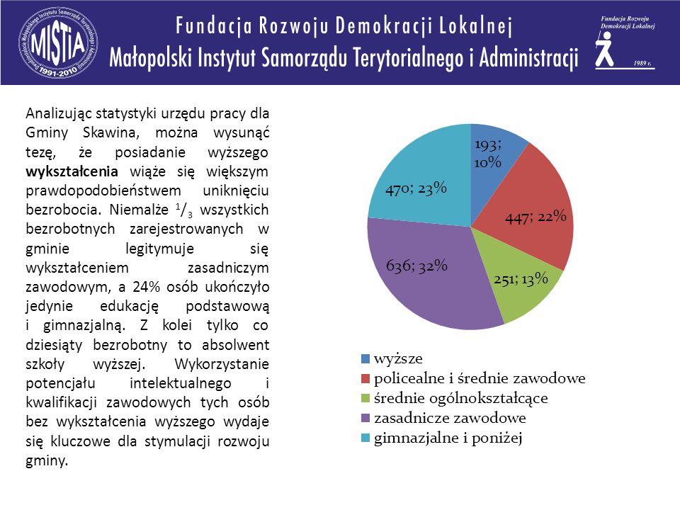 Analizując statystyki urzędu pracy dla Gminy Skawina, można wysunąć tezę, że posiadanie wyższego wykształcenia wiąże się większym prawdopodobieństwem uniknięciu bezrobocia.