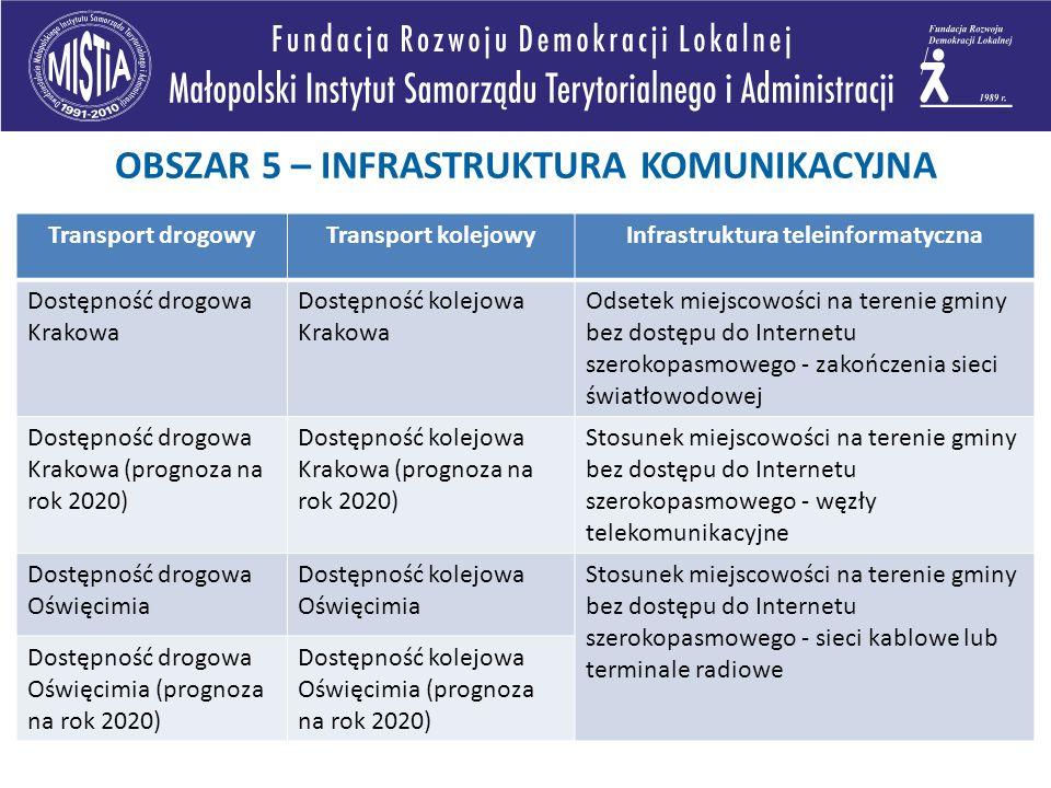 Transport drogowyTransport kolejowyInfrastruktura teleinformatyczna Dostępność drogowa Krakowa Dostępność kolejowa Krakowa Odsetek miejscowości na ter