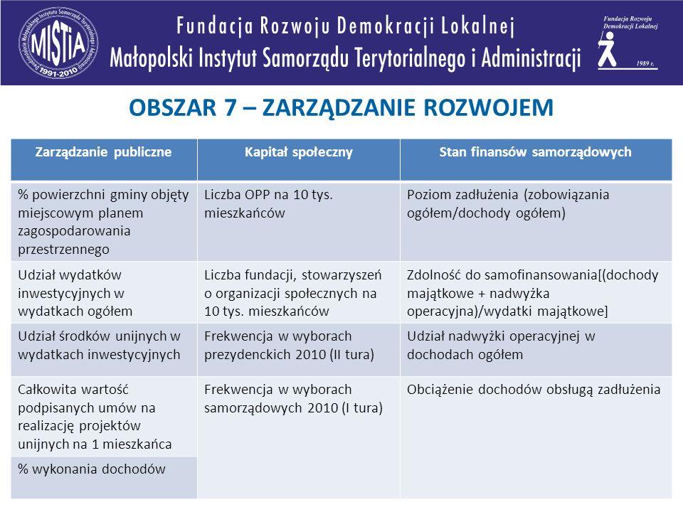Zarządzanie publiczneKapitał społecznyStan finansów samorządowych % powierzchni gminy objęty miejscowym planem zagospodarowania przestrzennego Liczba OPP na 10 tys.