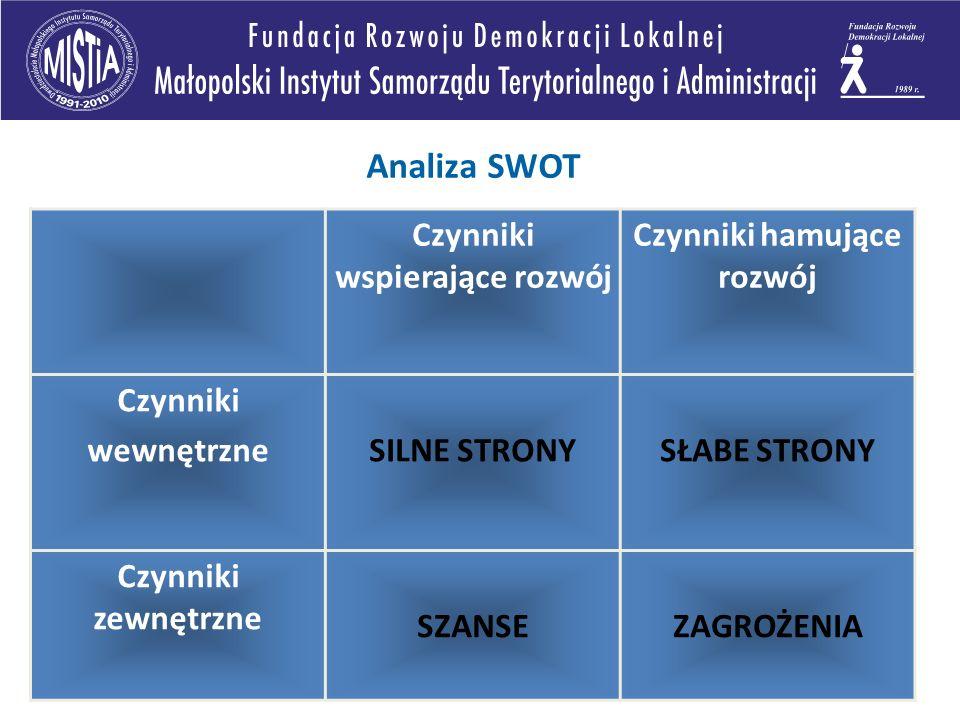 Analiza SWOT Czynniki wspierające rozwój Czynniki hamujące rozwój Czynniki wewnętrzneSILNE STRONYSŁABE STRONY Czynniki zewnętrzne SZANSEZAGROŻENIA