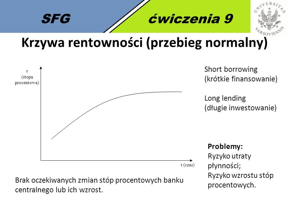 SFGćwiczenia 9 Krzywa rentowności (przebieg normalny) r (stopa procentowa) t (czas) Short borrowing (krótkie finansowanie) Long lending (długie inwestowanie) Problemy: Ryzyko utraty płynności; Ryzyko wzrostu stóp procentowych.