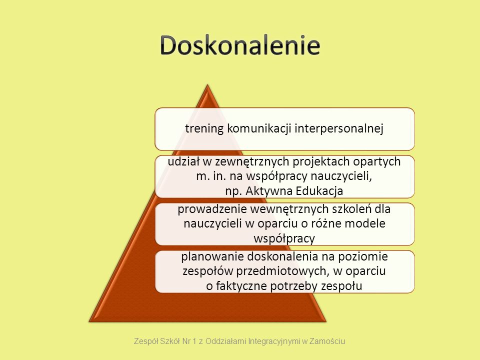 trening komunikacji interpersonalnej udział w zewnętrznych projektach opartych m.
