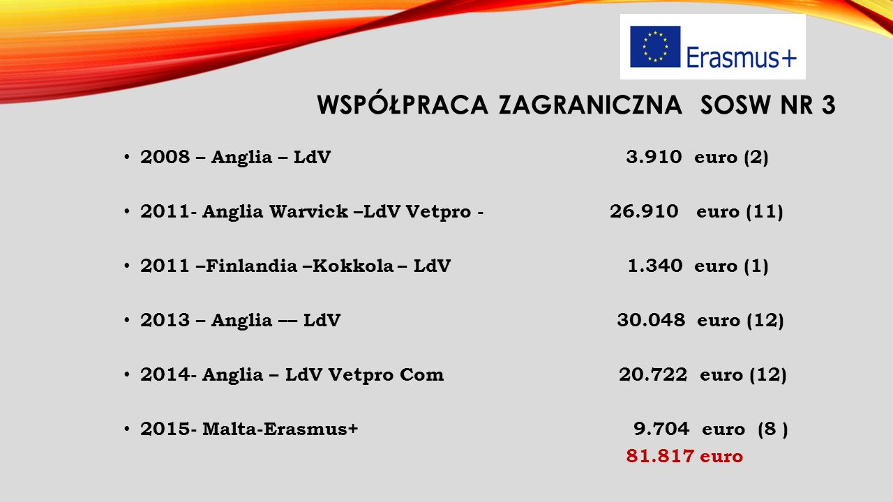 WSPÓŁPRACA ZAGRANICZNA SOSW NR 3 2008 – Anglia – LdV 3.910 euro (2) 2011- Anglia Warvick –LdV Vetpro - 26.910 euro (11) 2011 –Finlandia –Kokkola – LdV 1.340 euro (1) 2013 – Anglia –– LdV 30.048 euro (12) 2014- Anglia – LdV Vetpro Com 20.722 euro (12) 2015- Malta-Erasmus+ 9.704 euro (8 ) 81.817 euro