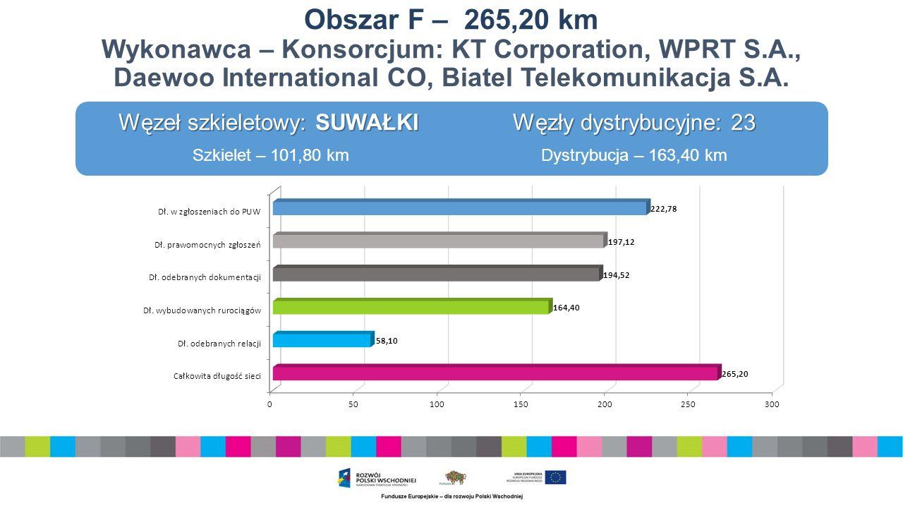 Obszar F – 265,20 km Wykonawca – Konsorcjum: KT Corporation, WPRT S.A., Daewoo International CO, Biatel Telekomunikacja S.A.