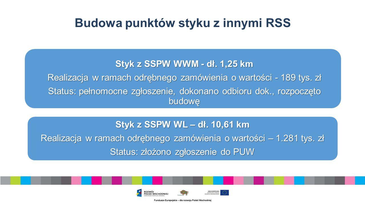 Budowa punktów styku z innymi RSS Styk z SSPW WWM - dł.