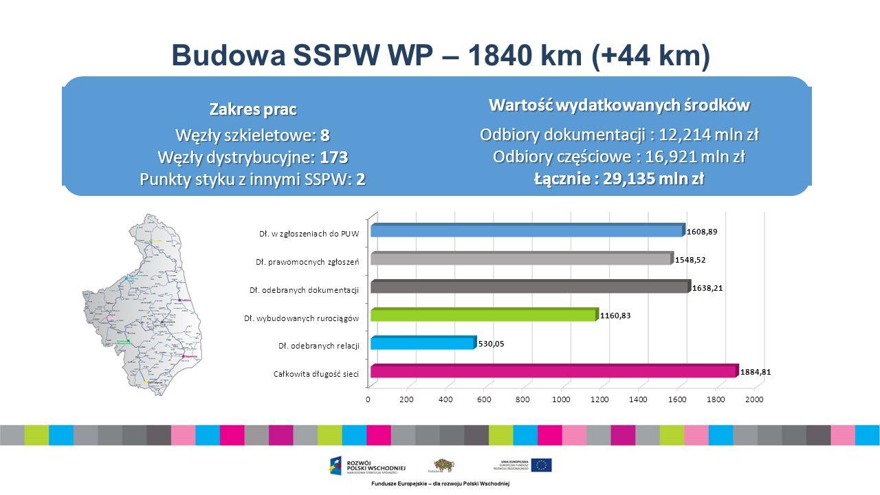 Budowa SSPW WP – 1840 km (+44 km) Zakres prac Węzły szkieletowe: 8 Węzły dystrybucyjne: 173 Punkty styku z innymi SSPW: 2 Wartość wydatkowanych środków Odbiory dokumentacji : 12,214 mln zł Odbiory częściowe : 16,921 mln zł Łącznie : 29,135 mln zł