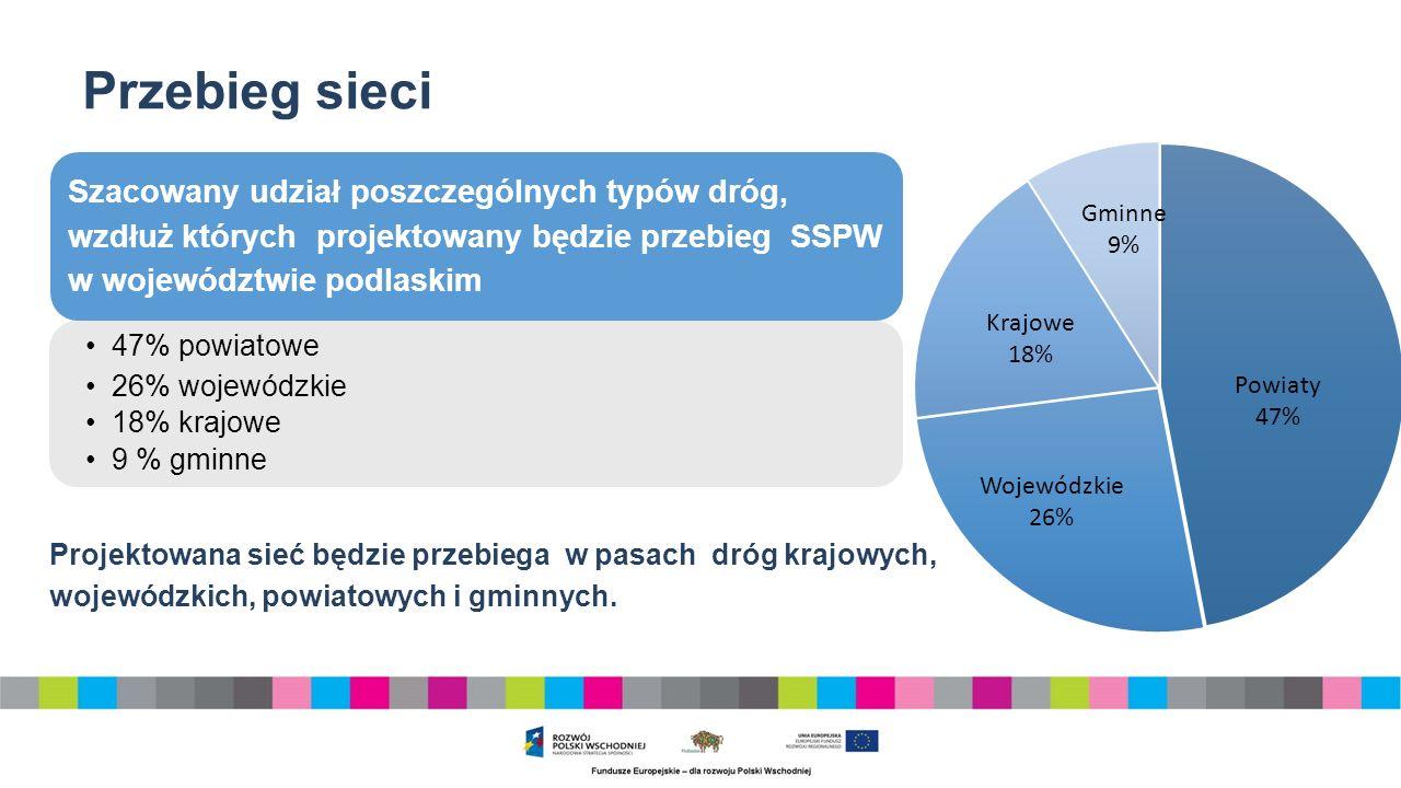 Przebieg sieci Szacowany udział poszczególnych typów dróg, wzdłuż których projektowany będzie przebieg SSPW w województwie podlaskim 47% powiatowe 26% wojewódzkie 18% krajowe 9 % gminne Projektowana sieć będzie przebiega w pasach dróg krajowych, wojewódzkich, powiatowych i gminnych.