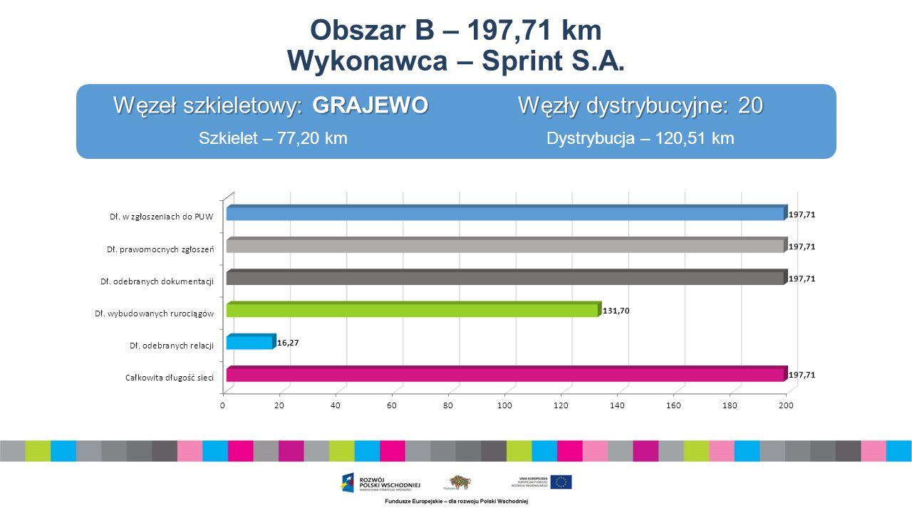 Obszar B – 197,71 km Wykonawca – Sprint S.A.