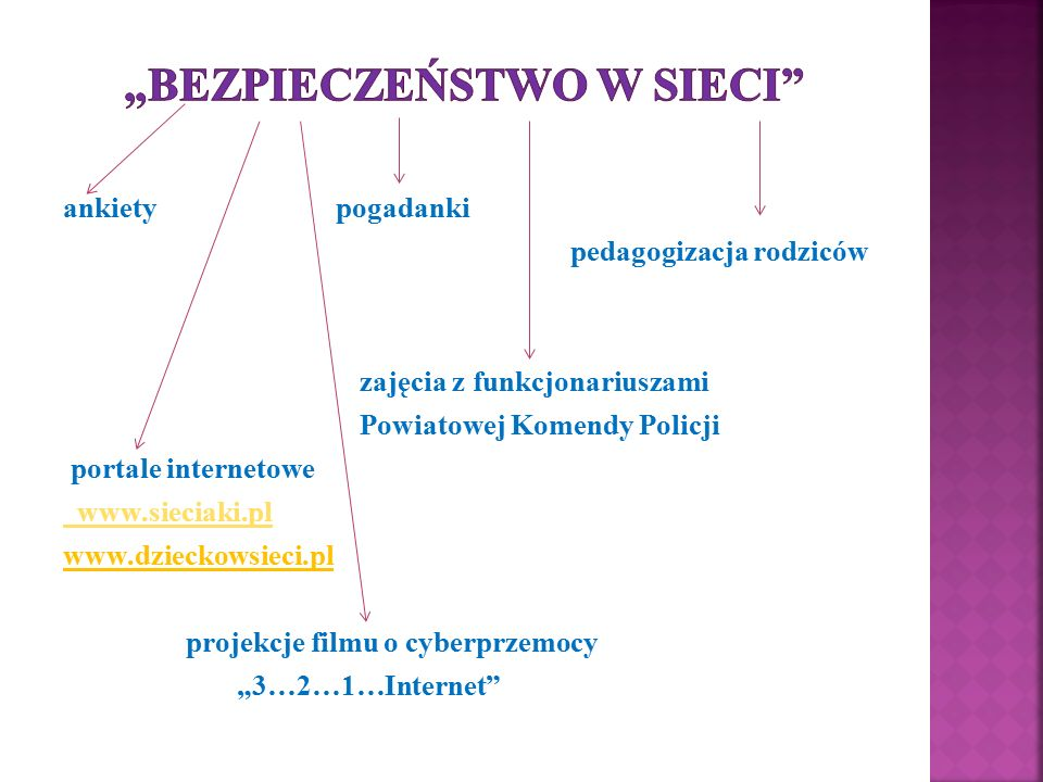 ankiety pogadanki pedagogizacja rodziców zajęcia z funkcjonariuszami Powiatowej Komendy Policji portale internetowe www.sieciaki.pl www.dzieckowsieci.