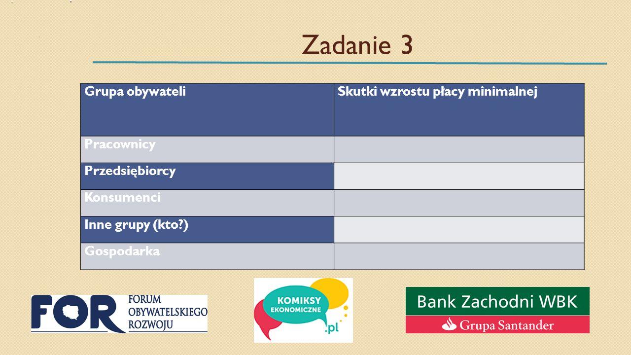 Zadanie 3 Grupa obywateliSkutki wzrostu płacy minimalnej Pracownicy Przedsiębiorcy Konsumenci Inne grupy (kto ) Gospodarka