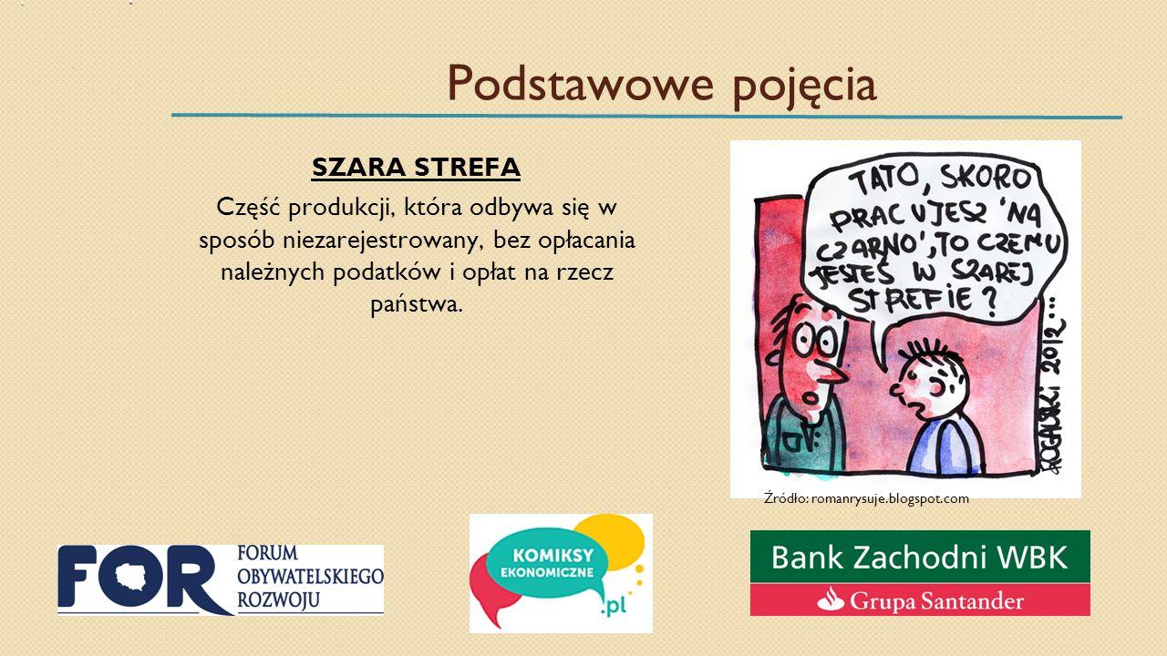 Podstawowe pojęcia SZARA STREFA Część produkcji, która odbywa się w sposób niezarejestrowany, bez opłacania należnych podatków i opłat na rzecz państwa.