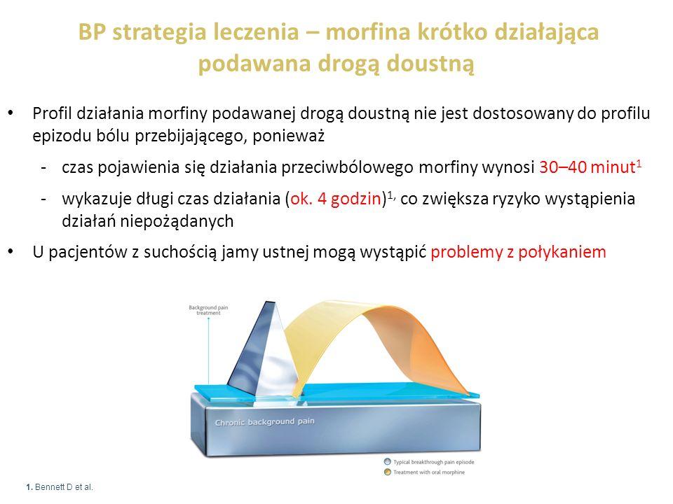 BP strategia leczenia – morfina krótko działająca podawana drogą doustną Profil działania morfiny podawanej drogą doustną nie jest dostosowany do profilu epizodu bólu przebijającego, ponieważ -czas pojawienia się działania przeciwbólowego morfiny wynosi 30–40 minut 1 -wykazuje długi czas działania (ok.