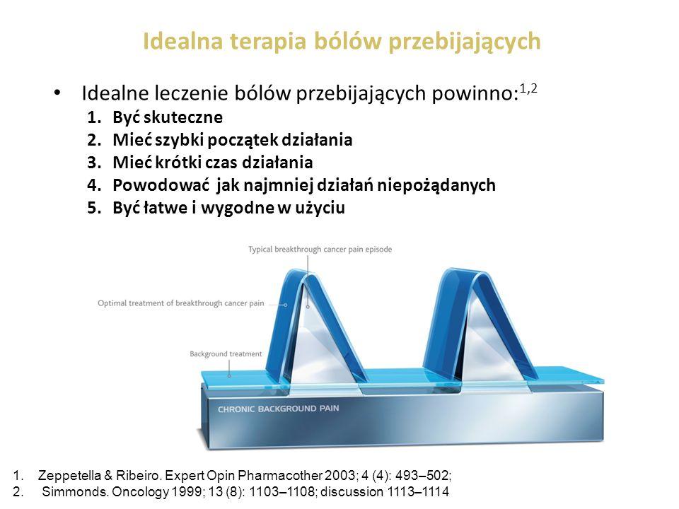 Idealna terapia bólów przebijających Idealne leczenie bólów przebijających powinno: 1,2 1.Być skuteczne 2.Mieć szybki początek działania 3.Mieć krótki czas działania 4.Powodować jak najmniej działań niepożądanych 5.Być łatwe i wygodne w użyciu 1.Zeppetella & Ribeiro.