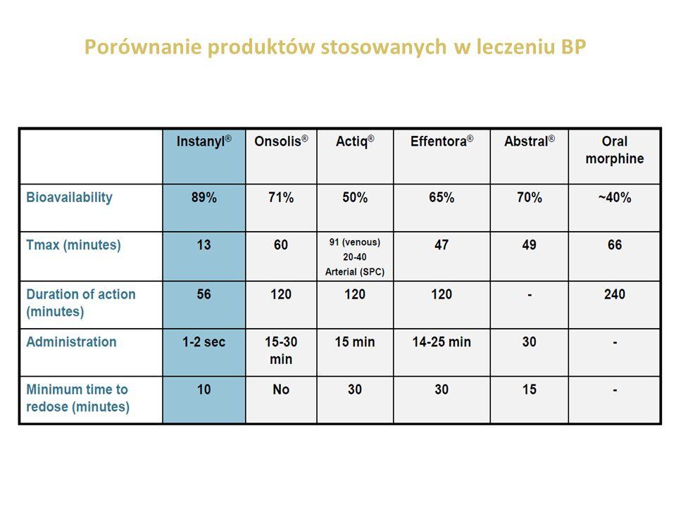 Porównanie produktów stosowanych w leczeniu BP