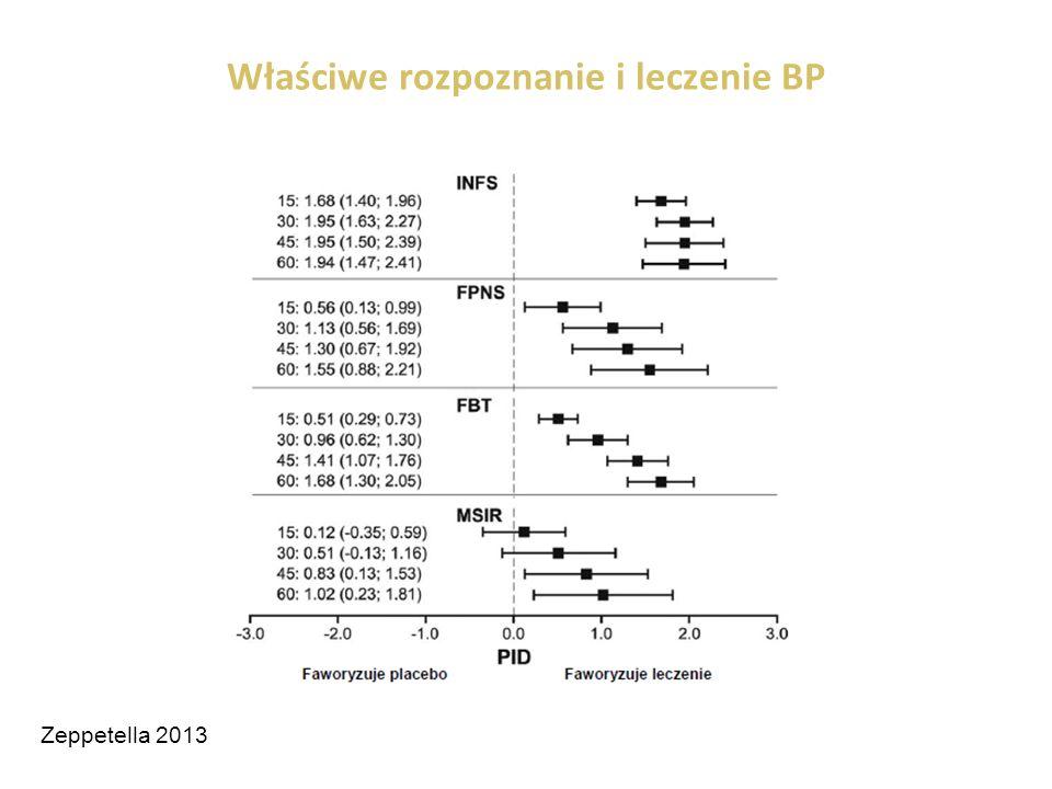 Właściwe rozpoznanie i leczenie BP Zeppetella 2013