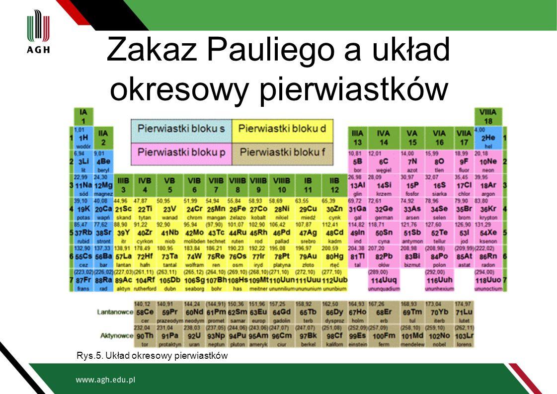 Zakaz Pauliego a układ okresowy pierwiastków Rys.5. Układ okresowy pierwiastków