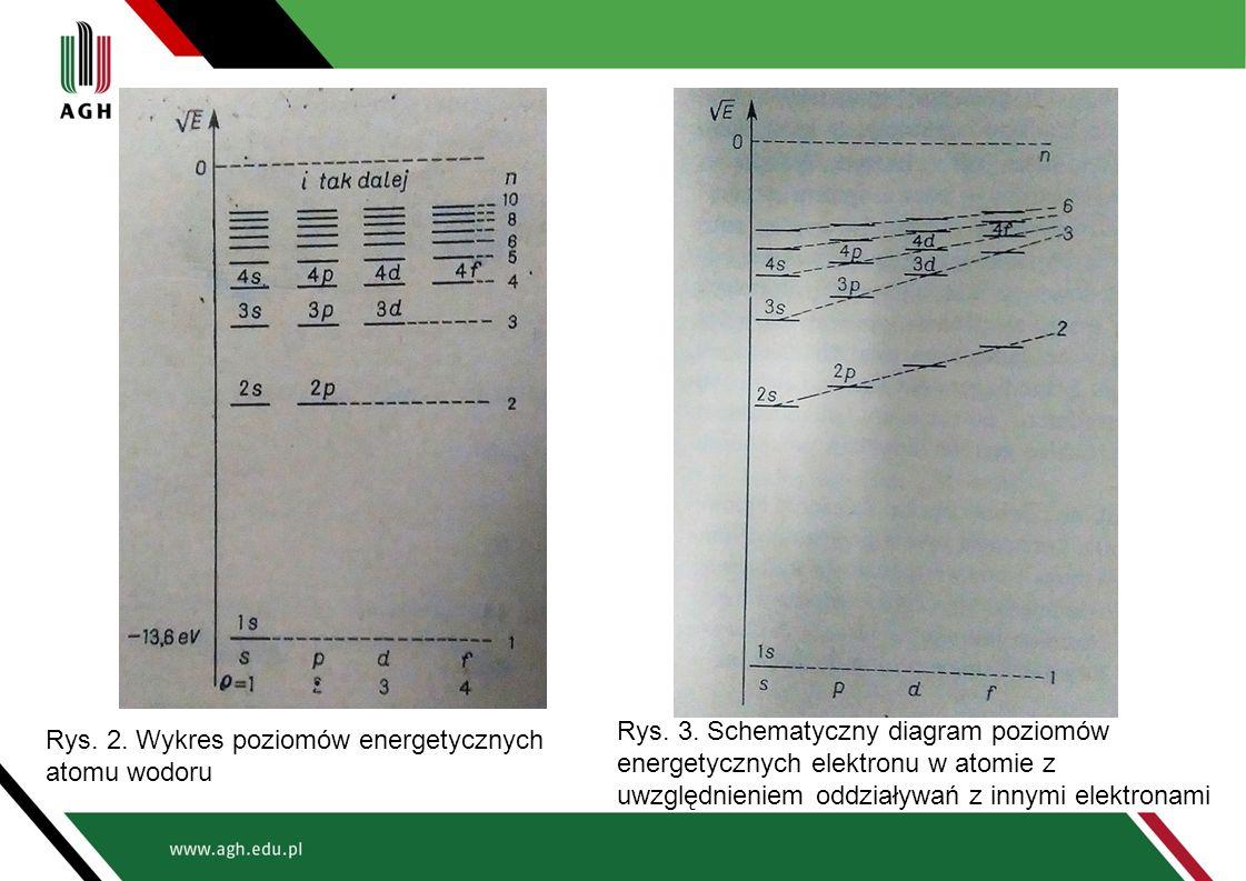 Rys. 2. Wykres poziomów energetycznych atomu wodoru Rys. 3. Schematyczny diagram poziomów energetycznych elektronu w atomie z uwzględnieniem oddziaływ
