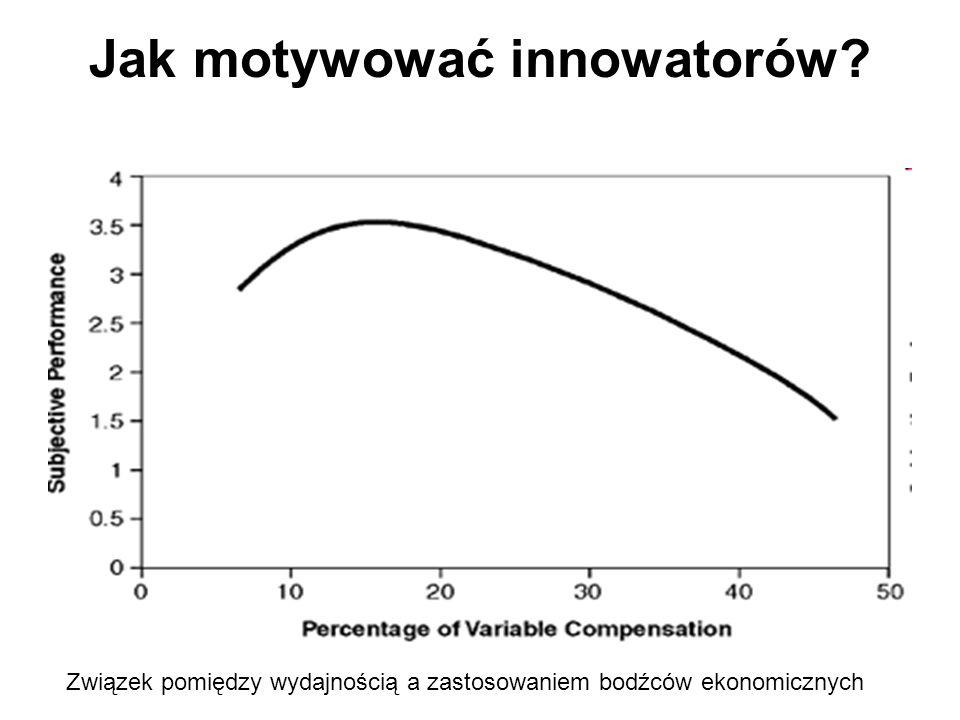 Jak motywować innowatorów Związek pomiędzy wydajnością a zastosowaniem bodźców ekonomicznych