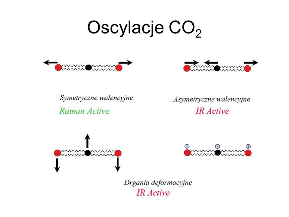 Oscylacje CO 2