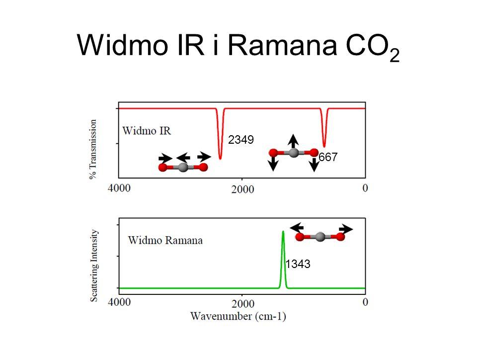 Widmo IR i Ramana CO 2 667 2349 1343
