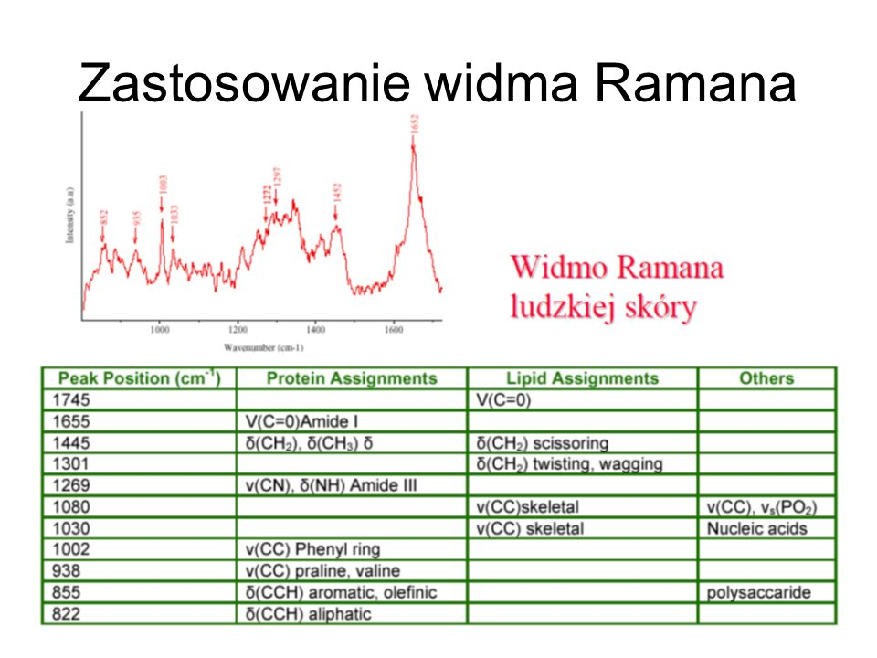 Zastosowanie widma Ramana