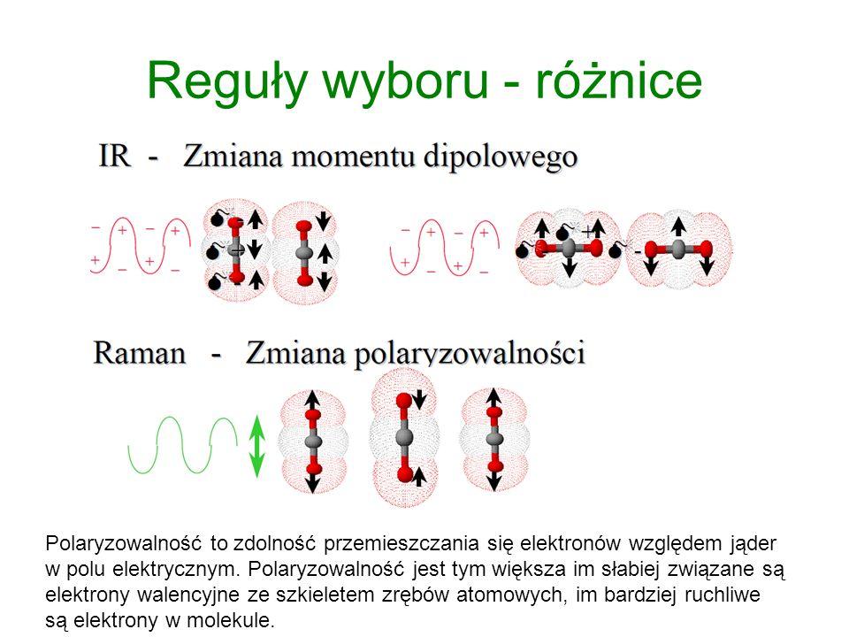 Reguły wyboru - różnice Polaryzowalność to zdolność przemieszczania się elektronów względem jąder w polu elektrycznym.