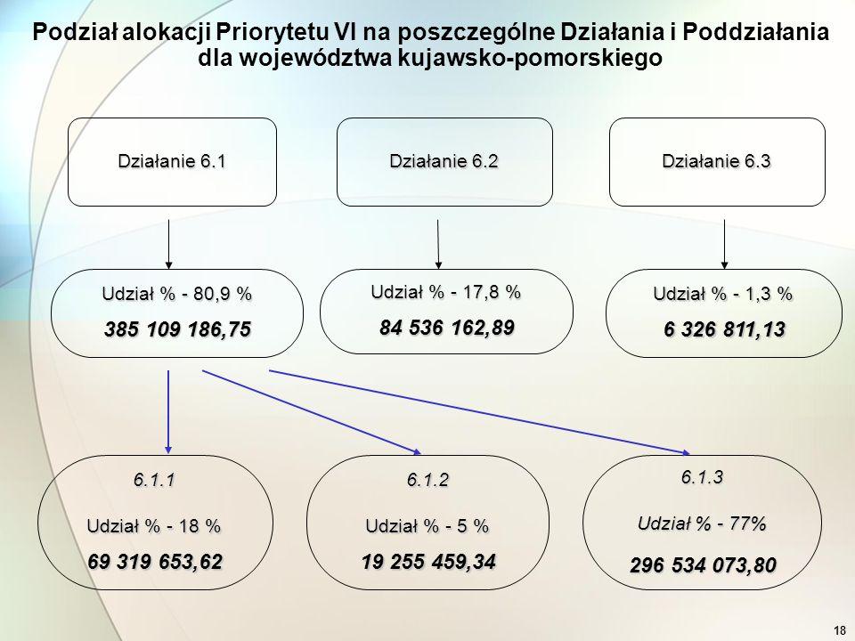 18 Podział alokacji Priorytetu VI na poszczególne Działania i Poddziałania dla województwa kujawsko-pomorskiego Działanie 6.1 Działanie 6.2 Działanie 6.3 Udział % - 80,9 % 385 109 186,75 Udział % - 17,8 % 84 536 162,89 Udział % - 1,3 % 6 326 811,13 6.1.1 Udział % - 18 % 69 319 653,62 6.1.2 Udział % - 5 % 19 255 459,34 6.1.3 Udział % - 77% 296 534 073,80